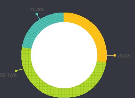주주 구성 현황 그래프입니다. 외국인 50.16%, 최대 주주와 특수 관계인 28.06%,  내국인 21.78% 입니다.